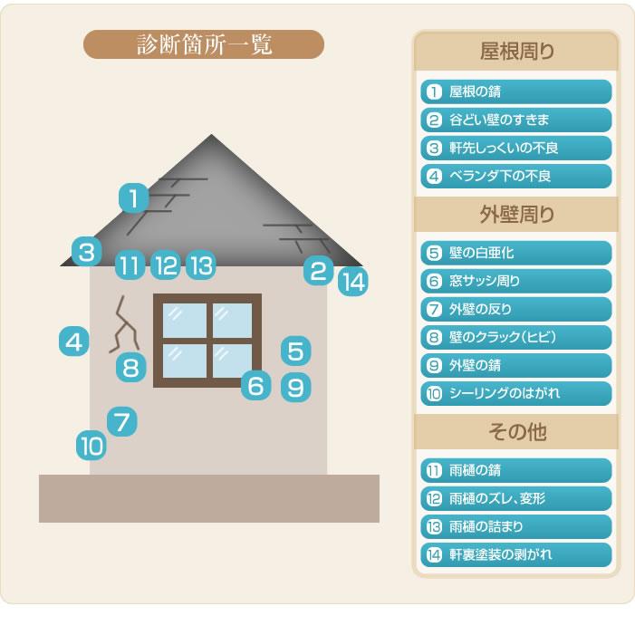 表面塗装は3〜5年、シーリング材は2〜3年を目安に点検してください。